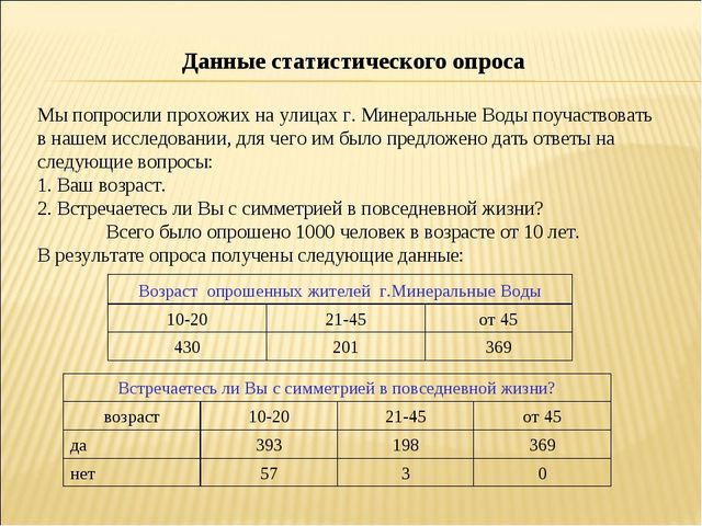 Данные статистического опроса Мы попросили прохожих на улицах г. Минеральные...