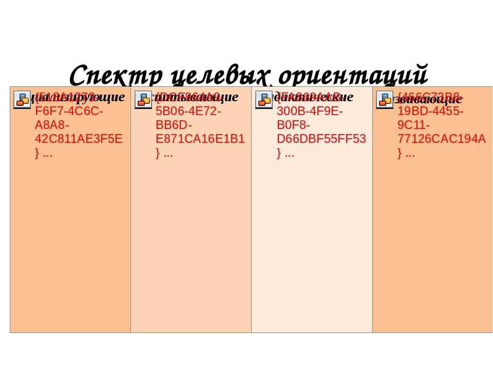 Спектр целевых ориентаций