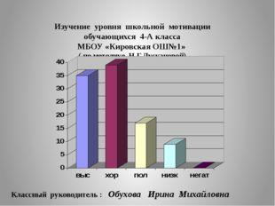 Изучение уровня школьной мотивации обучающихся 4-А класса МБОУ «Кировская ОШ№