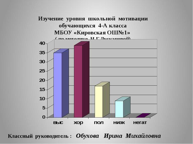 Изучение уровня школьной мотивации обучающихся 4-А класса МБОУ «Кировская ОШ№...