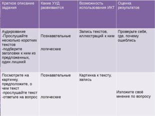 Краткое описание задания Какие УУД развиваются Возможность использования ИКТ