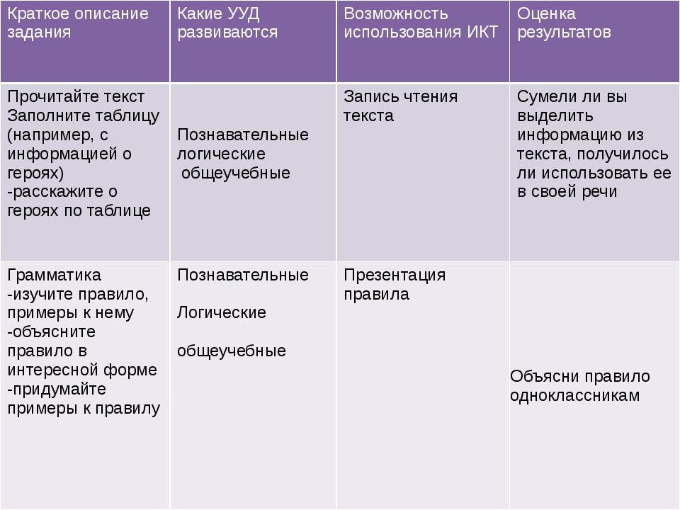 Краткое описание задания Какие УУД развиваются Возможность использования ИКТ...