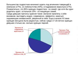 Большинство подростков начинают курить под влиянием товарищей в компании (27%