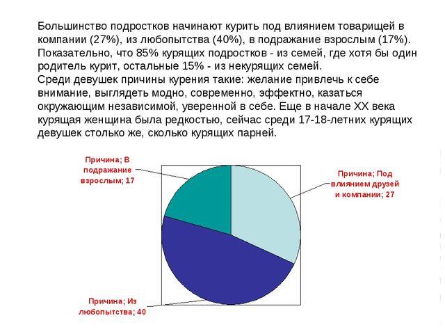 Большинство подростков начинают курить под влиянием товарищей в компании (27%...