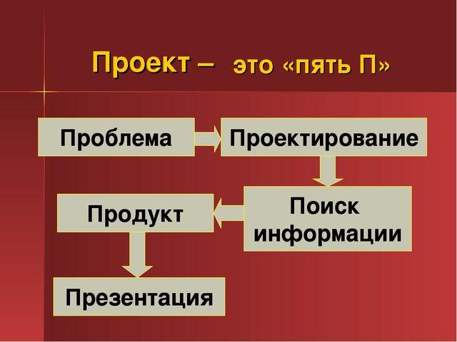 Проект – Проблема Проектирование Презентация Продукт Поиск информации это «пя...