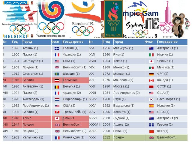 Geography of Summer Olympic Games №	Год	Город	Флаг	Государство	№	Ггод	Город	Ф...