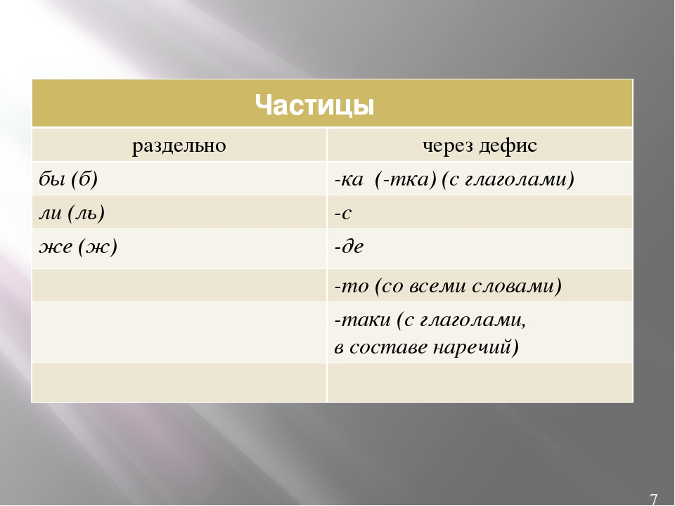 Частицы 7 раздельно через дефис бы(б) -ка(-тка) (с глаголами) ли(ль) -с же(ж...