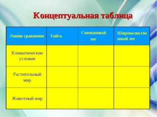 Концептуальная таблица Линии сравненияТайгаСмешанный лесШироколиственный
