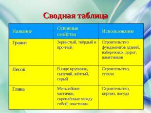 Сводная таблица НазваниеОсновные свойстваИспользование ГранитЗернистый, тв