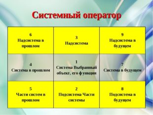 Системный оператор 6 Надсистема в прошлом3 Надсистема9 Надсистема в будущем
