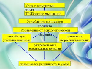 Урок с элементами ТРИЗ ТРИЗовское мышление Углубление понимания предмета Изб