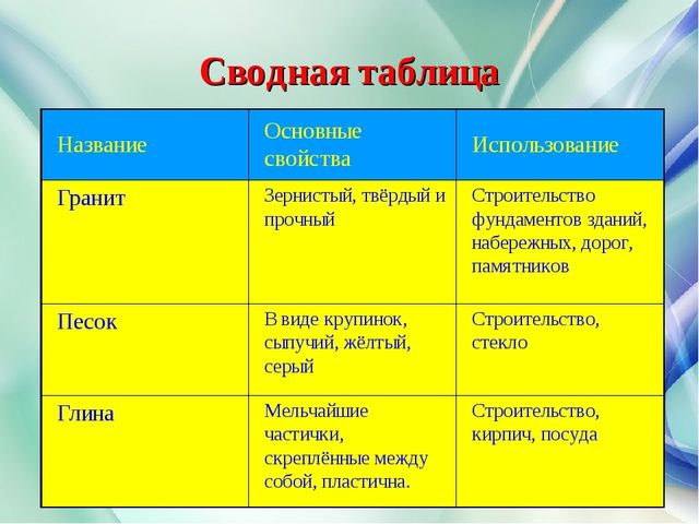 Сводная таблица НазваниеОсновные свойстваИспользование ГранитЗернистый, тв...