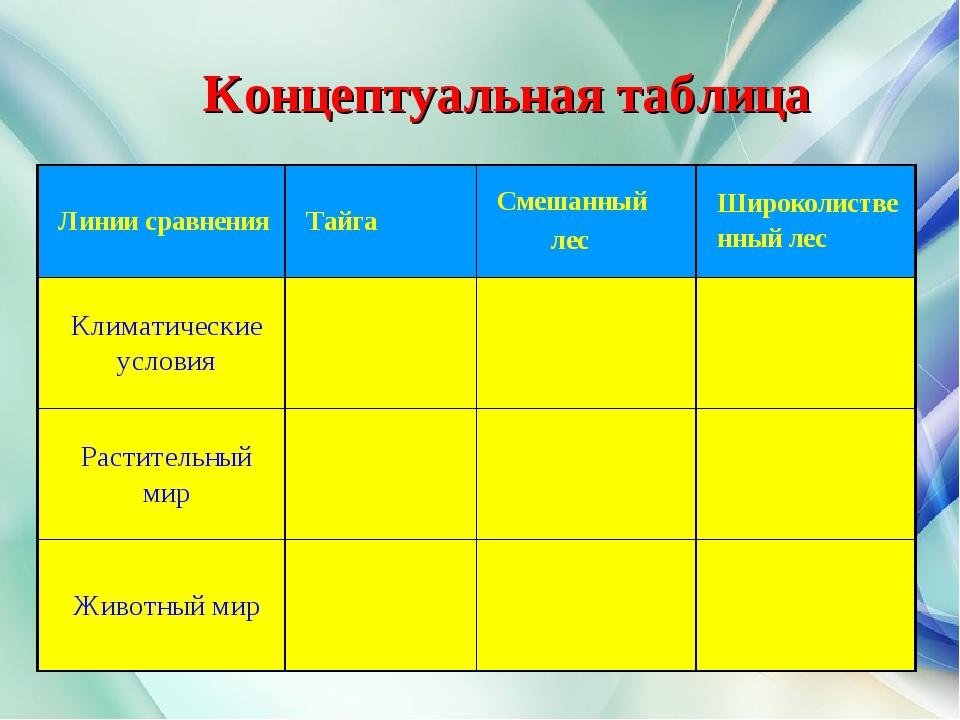 Концептуальная таблица Линии сравненияТайгаСмешанный лесШироколиственный...