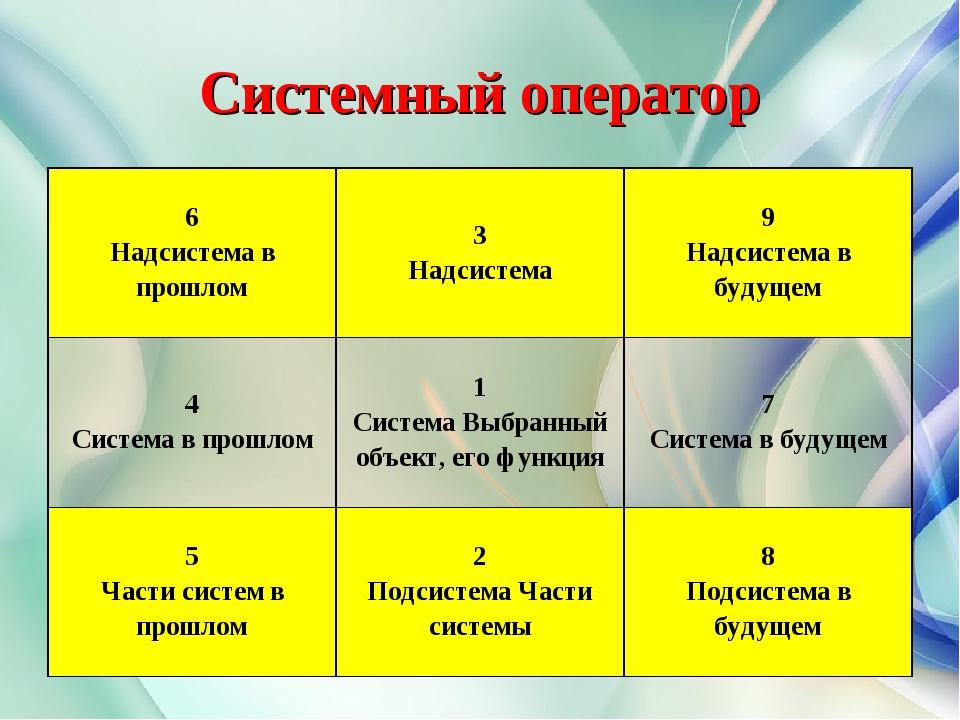Системный оператор 6 Надсистема в прошлом3 Надсистема9 Надсистема в будущем...