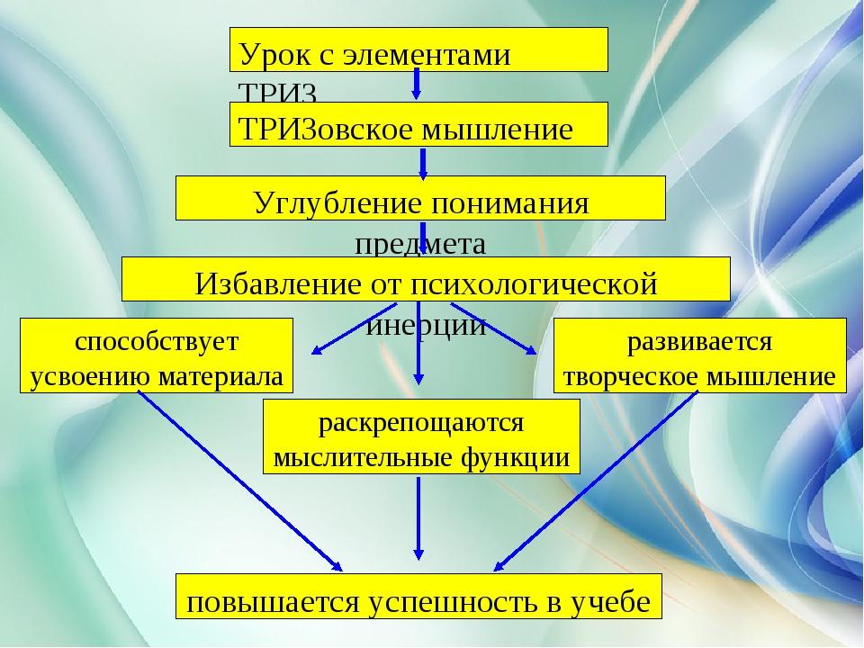 Урок с элементами ТРИЗ ТРИЗовское мышление Углубление понимания предмета Изб...
