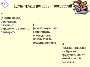 Цель труда (классы профессий) Г (гностическая) распознать различить определит