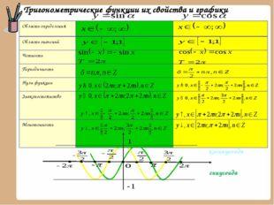 Тригонометрические функции их свойства и графики синусоида косинусоида Облас