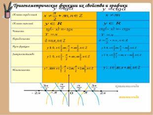 Тригонометрические функции их свойства и графики тангенсоида котангенсоида О