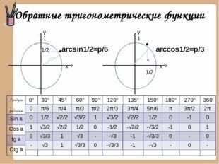 Обратные тригонометрические функции x x Градусы радианы 0° 30° 45° 60° 90° 12