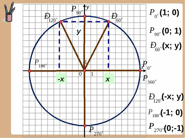 (1; 0) (0; 1) (-1; 0) (0;-1) -х у х (x; y) (-x; y)