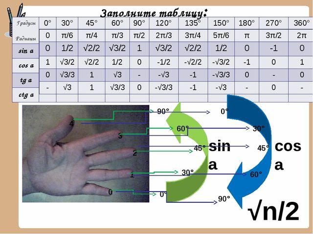Заполните таблицу: 0 1 2 3 4 0° 30° 45° 60° 90° sin a cos a 0° 90° 30° 45° 60...