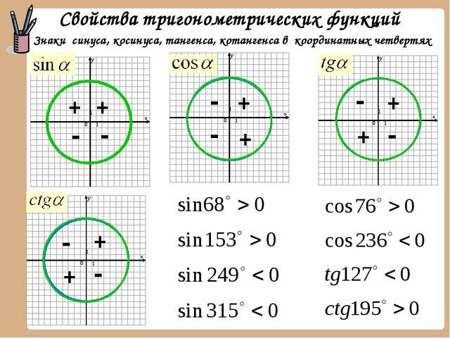 Знаки синуса, косинуса, тангенса, котангенса в координатных четвертях + + + +...