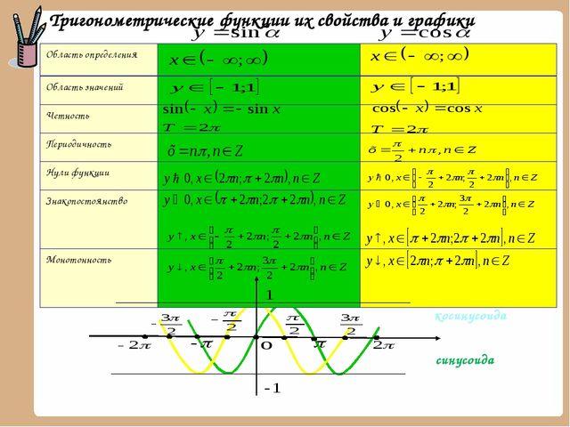 Тригонометрические функции их свойства и графики синусоида косинусоида Облас...