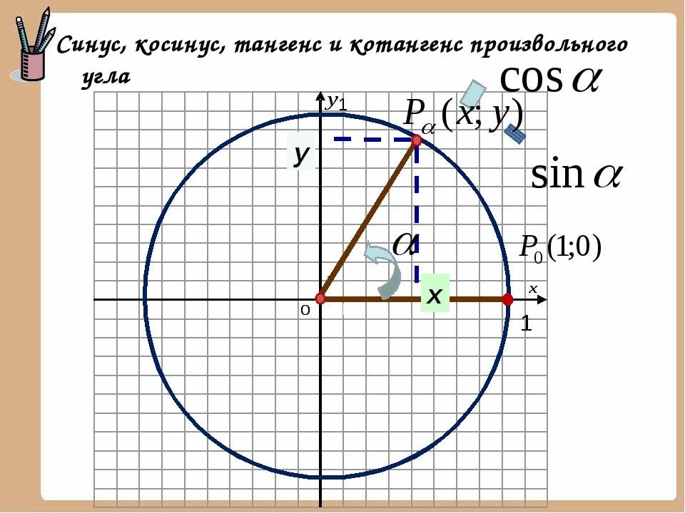 х у 1 1 Синус, косинус, тангенс и котангенс произвольного угла