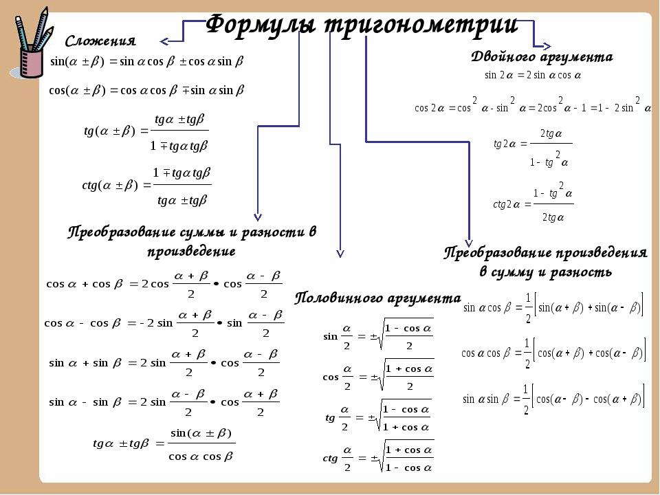 Формулы тригонометрии Сложения Двойного аргумента Преобразование суммы и разн...