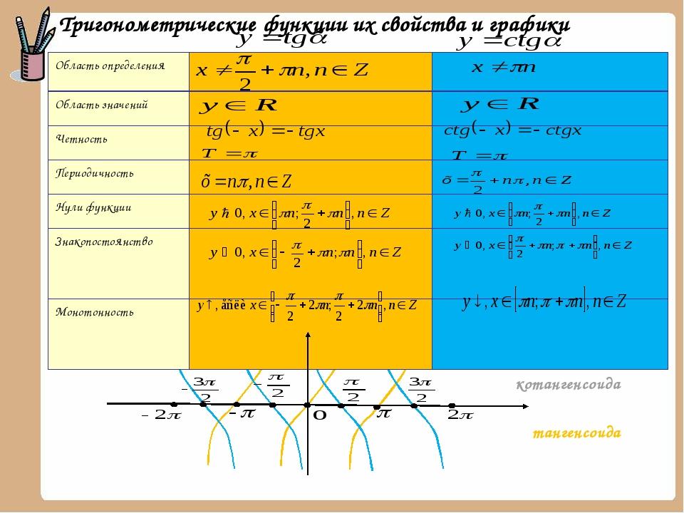 Тригонометрические функции их свойства и графики тангенсоида котангенсоида О...