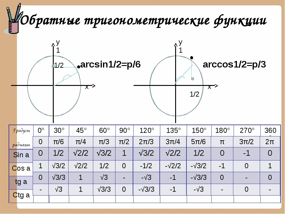 Обратные тригонометрические функции x x Градусы радианы 0° 30° 45° 60° 90° 12...