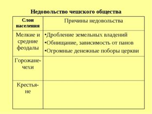 Недовольство чешского общества Слои населенияПричины недовольства Мелкие и с