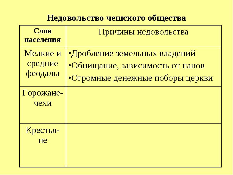 Недовольство чешского общества Слои населенияПричины недовольства Мелкие и с...