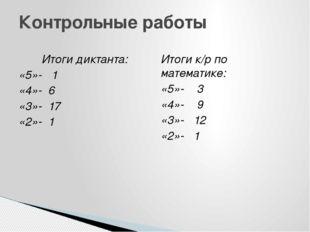 Итоги диктанта: «5»- 1 «4»- 6 «3»- 17 «2»- 1 Итоги к/р по математике: «5»- 3