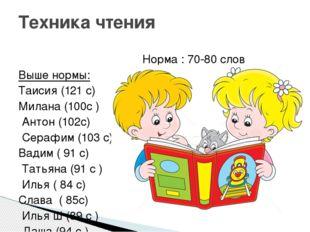 Норма : 70-80 слов Выше нормы: Таисия (121 с) Милана (100с ) Антон (102с) Се