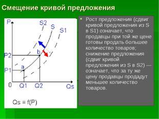 Смещение кривой предложения Рост предложения (сдвиг кривой предложения из S в