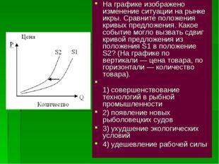 На графике изображено изменение ситуации на рынке икры. Сравните положения кр