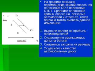 На графике показано перемещение кривой спроса из положения DD в положение D1D