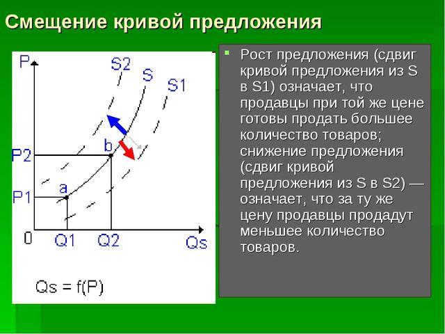Смещение кривой предложения Рост предложения (сдвиг кривой предложения из S в...
