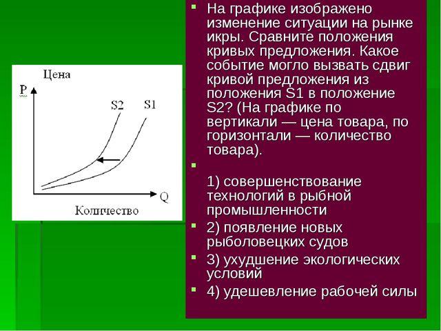 На графике изображено изменение ситуации на рынке икры. Сравните положения кр...