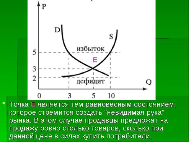 """Точка Е является тем равновесным состоянием, которое стремится создать """"невид..."""