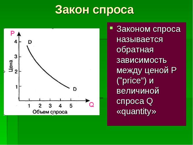 """Закон спроса Законом спроса называется обратная зависимость между ценой P (""""p..."""