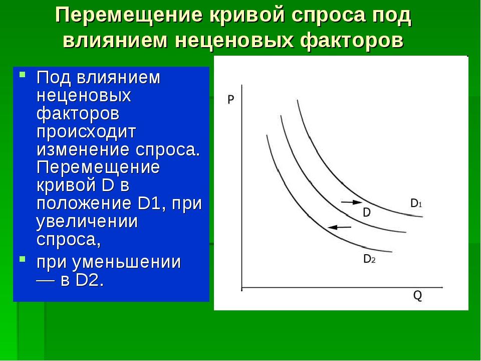 Перемещение кривой спроса под влиянием неценовых факторов Под влиянием нецено...