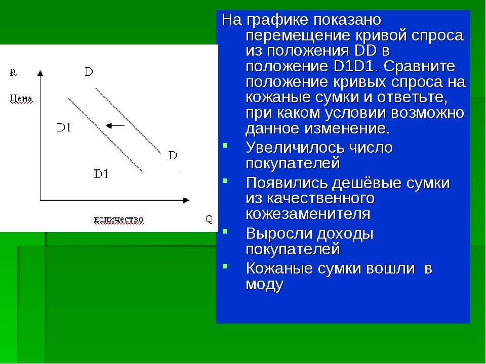 На графике показано перемещение кривой спроса из положения DD в положение D1D...