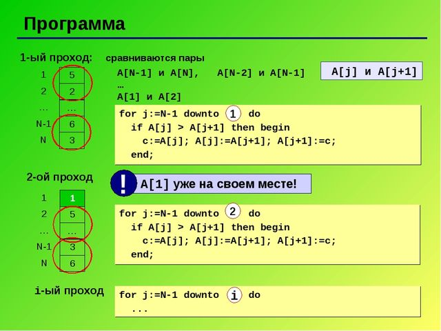 Программа 1-ый проход: сравниваются пары A[N-1] и A[N], A[N-2] и A[N-1] … A[1...