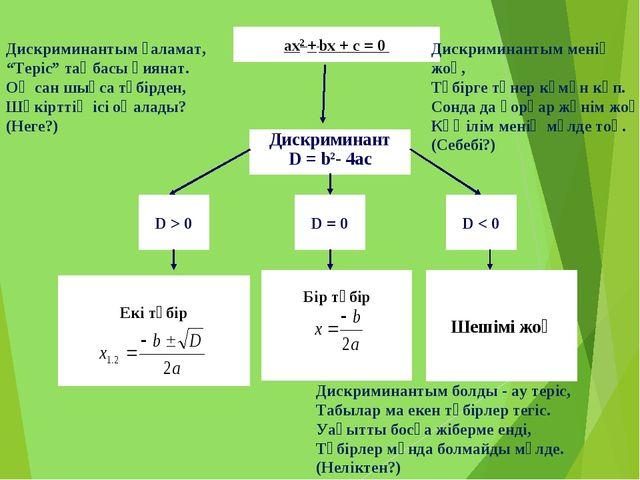 ах2 + bх + с = 0 Дискриминант D = b2- 4ac D > 0 D = 0 D < 0 Екі түбір Бір түб...