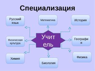 Специализация Учитель Русский язык Физика Биология Химия Физическая культура