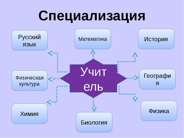 Специализация Учитель Русский язык Физика Биология Химия Физическая культура...