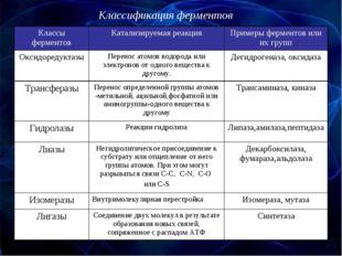 Классификация ферментов Классы ферментовКатализируемая реакцияПримеры ферме
