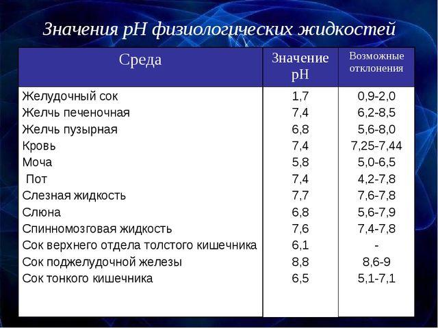 Значения pH физиологических жидкостей СредаЗначение pHВозможные отклонения...